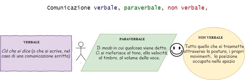 Comunicazione Verbale, non verbale, paraverbale