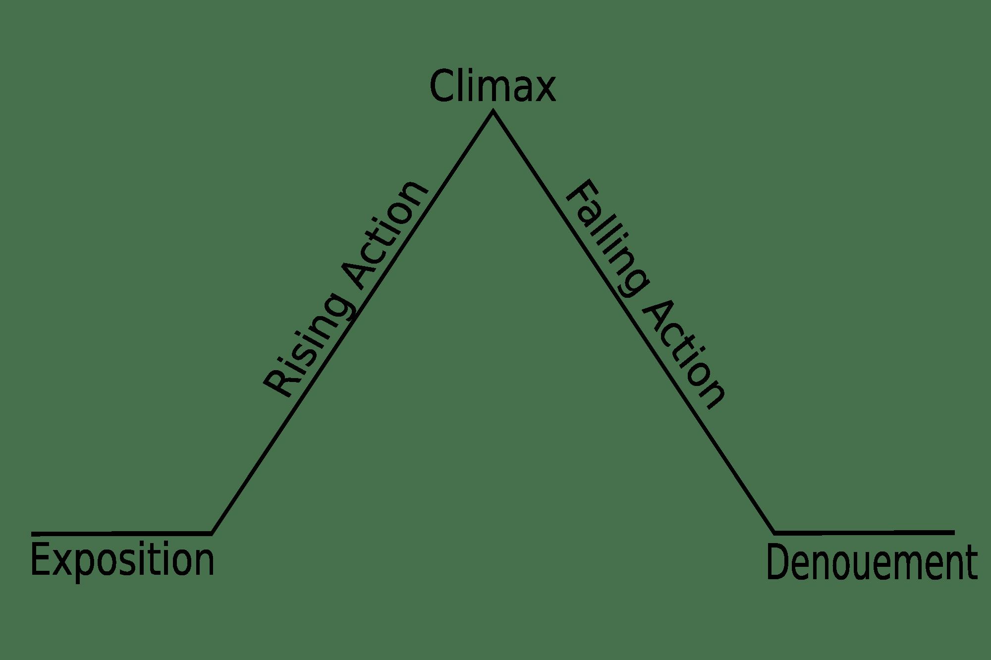 Clymax Piramide di Freytags