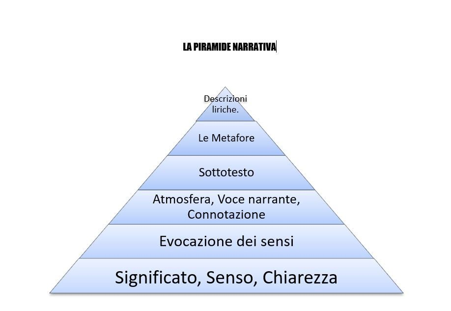 la piramide narrativa