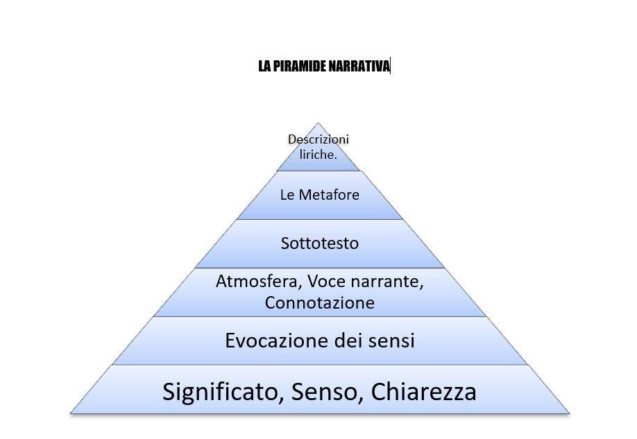 la piramide narrativa