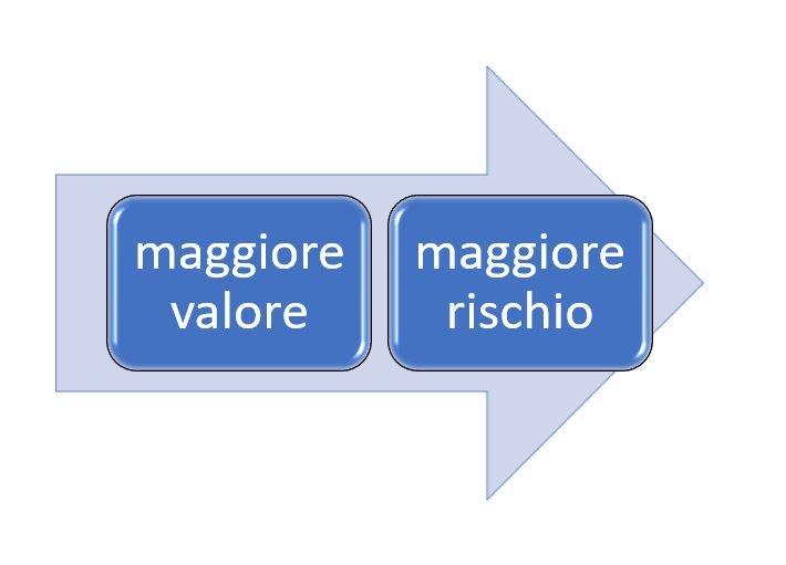 maggiore valore, maggiore rischio